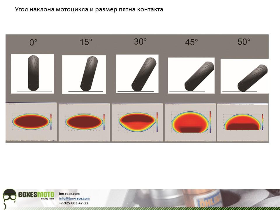 Размер пятна контакта в зависимости о наклона мотоцикла